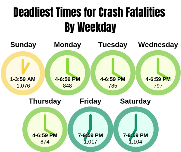 Deadliest Times for Crash Fatalities graphic
