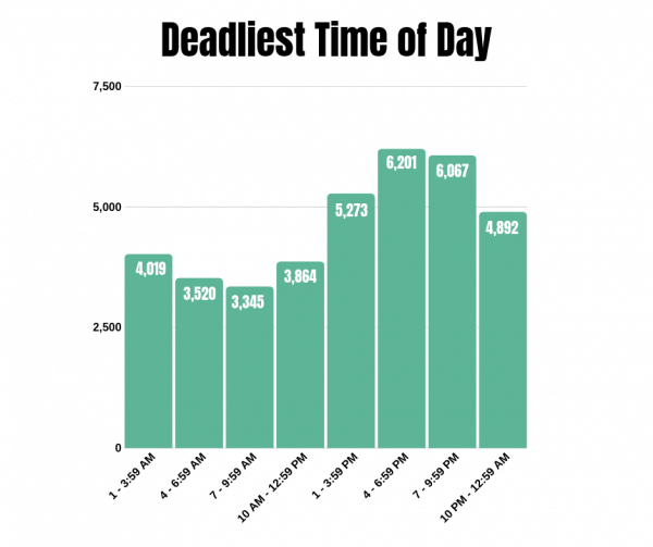 Deadliest Time of Day graphic