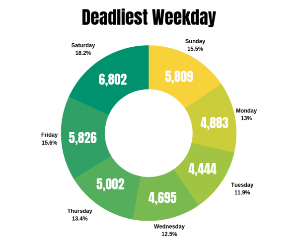 Deadliest Weekday graphic