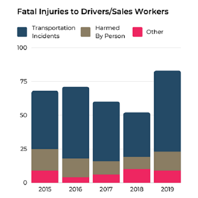 Graph showing types of fatal injuries to drivers/sales workers from 2015 to 2019