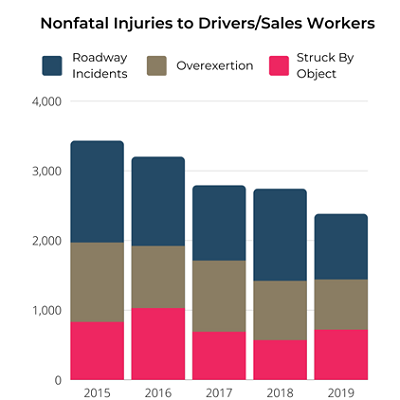 Graph showing types of nonfatal injuries to drivers/sales workers from 2015 to 2019